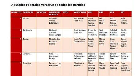 Lista de candidatos a diputados federales en la entidad veracruzana
