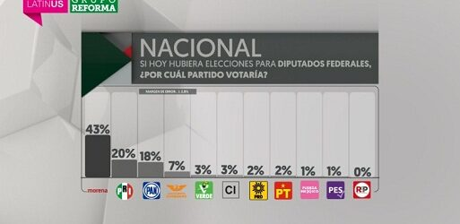 Morena no alcanzará la mayoría calificada en el Congreso ni sumando a sus aliados: encuesta Latinus-Reforma