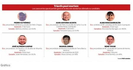 Seis candidatos asesinados dan alcaldías a sus partidos